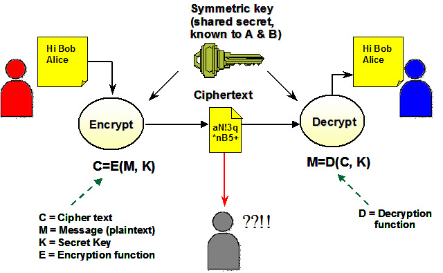 asymmetric encryption example of
